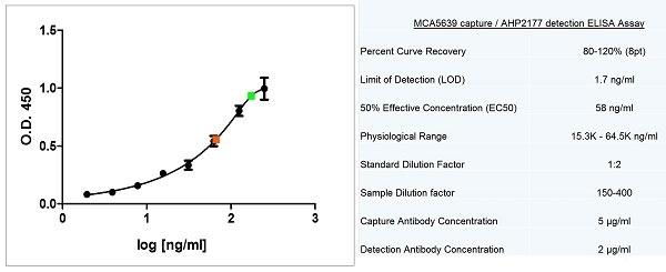 Anti Human Apolipoprotein E Antibody, clone WUE-4 thumbnail image 5