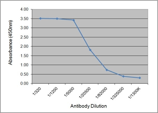 Anti Human C-Reactive Protein Antibody, clone 160.10G10 thumbnail image 1
