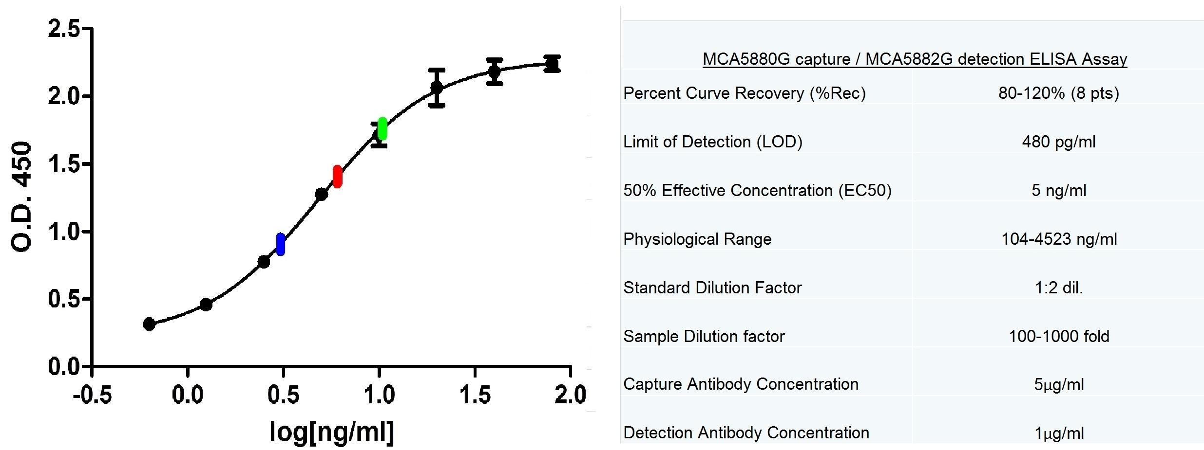 Anti Human C-Reactive Protein Antibody, clone 160.10G10 thumbnail image 2