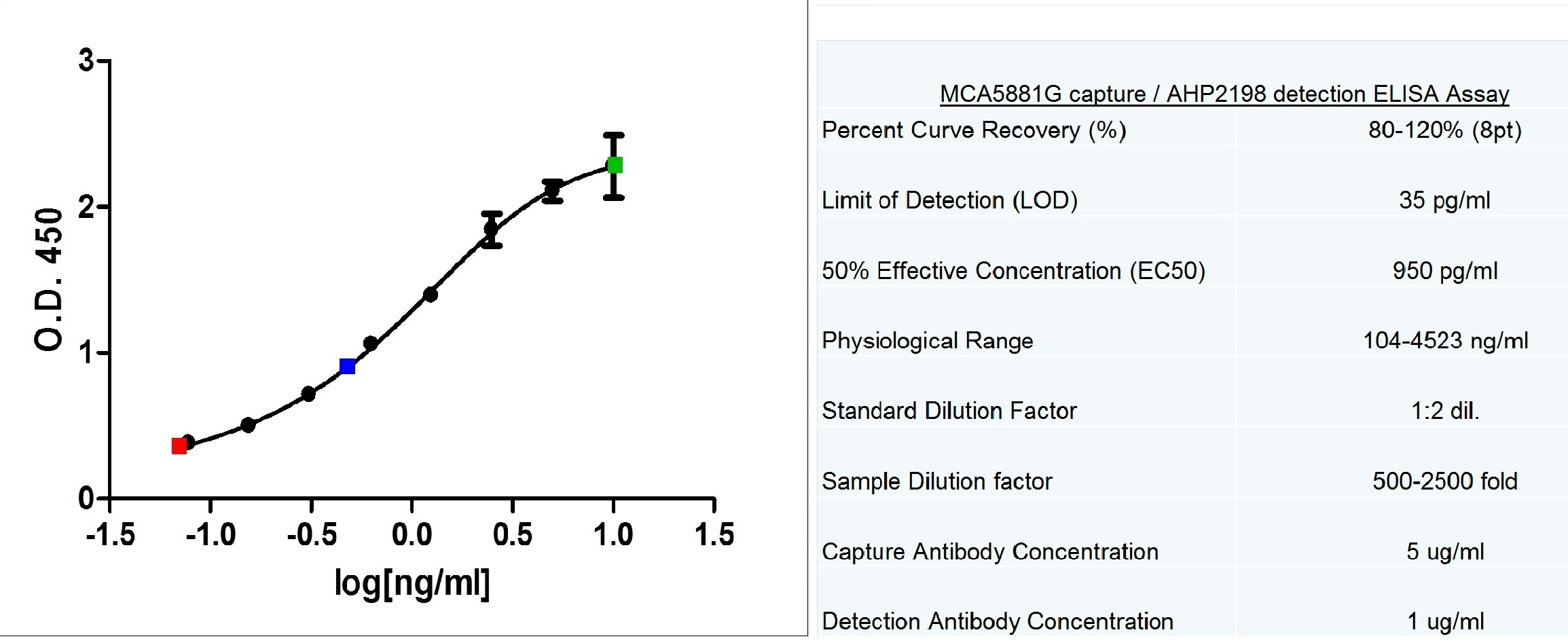 Anti Human C-Reactive Protein Antibody, clone 160.1C7 thumbnail image 2
