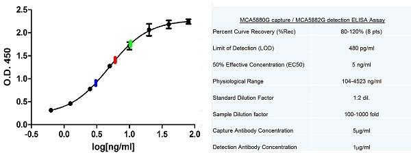 Anti Human C-Reactive Protein Antibody, clone 160.7A5 thumbnail image 2