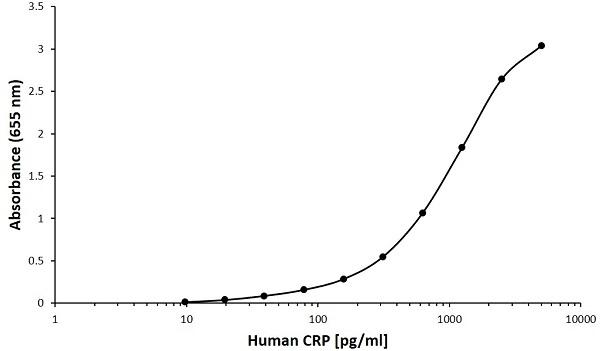 Anti Human C-Reactive Protein Antibody, clone F01-1G4 gallery image 1