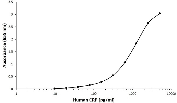 Anti Human C-Reactive Protein Antibody, clone F03-2C7 gallery image 1