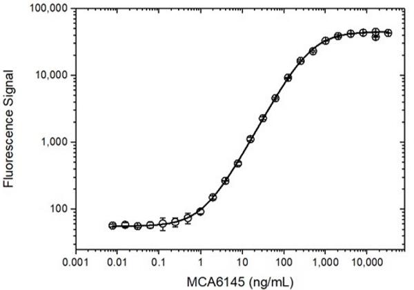 Anti C5 (Eculizumab Biosimilar) Antibody, clone h5G1.1 thumbnail image 3
