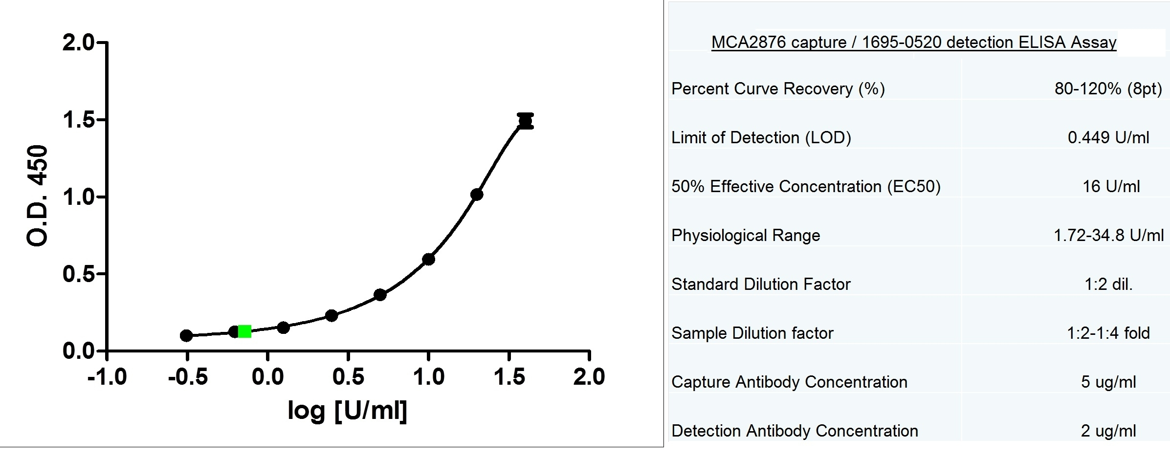 Anti Human CA125 Antibody, clone X325 thumbnail image 2