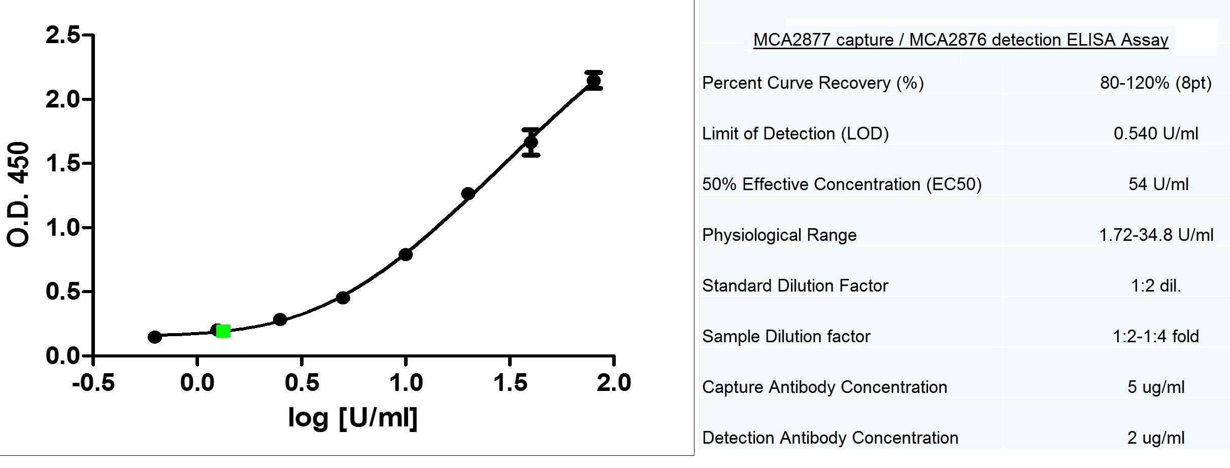 Anti Human CA125 Antibody, clone X75 thumbnail image 1