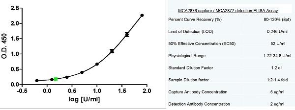 Anti Human CA125 Antibody, clone X75 thumbnail image 2
