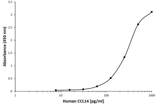 Anti Human CCL14 Antibody, clone B12-1D8 gallery image 1