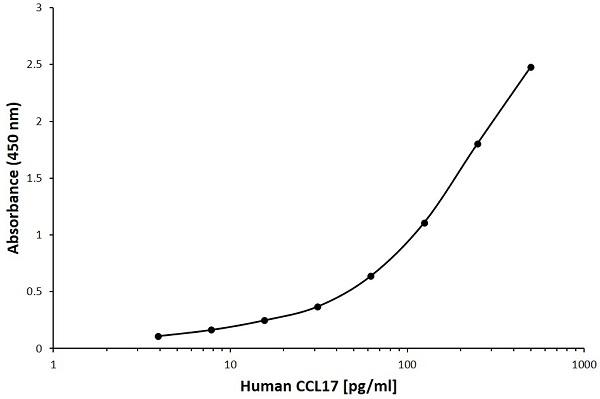 Anti Human CCL17 Antibody, clone I02-2A4 gallery image 1