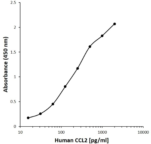 Anti Human CCL2 Antibody, clone AA03-4H10 gallery image 1