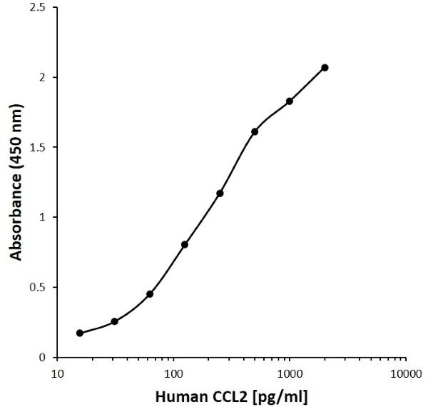 Anti Human CCL2 Antibody, clone AA07-3B8 gallery image 1