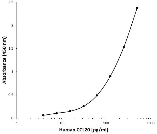 Anti Human CCL20 Antibody, clone J03-4D4 gallery image 1