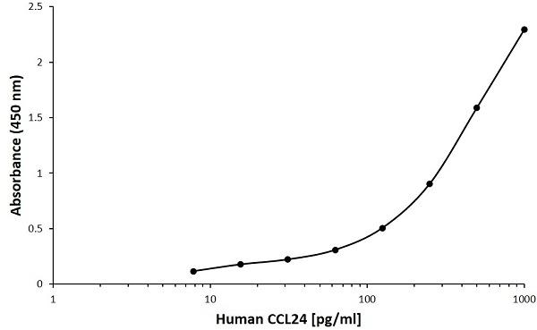 Anti Human CCL24 Antibody, clone C05-2B5 gallery image 1