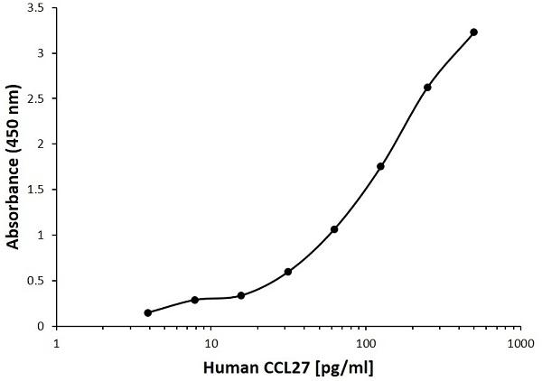 Anti Human CCL27 Antibody, clone A01-2H4 gallery image 1