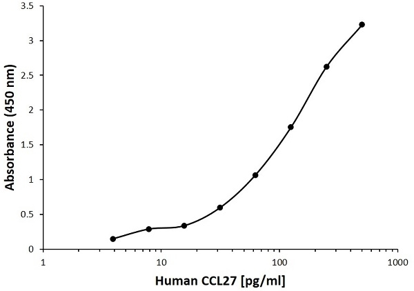 Anti Human CCL27 Antibody, clone B05-10H9 gallery image 1