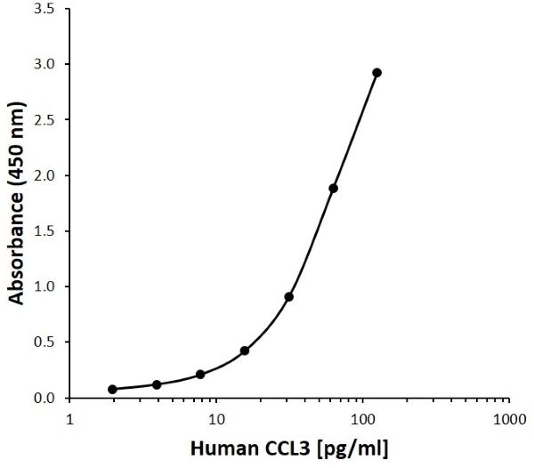 Anti Human CCL3 Antibody, clone F01.1-3E5 gallery image 1