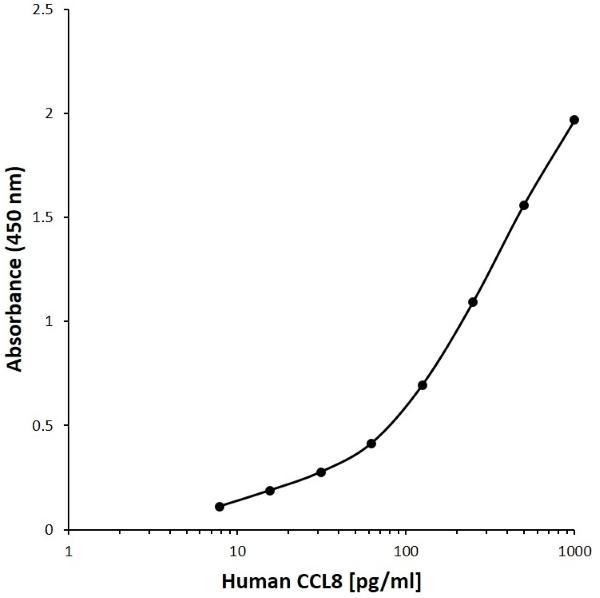 Anti Human CCL8 Antibody, clone E07-8G5 gallery image 1