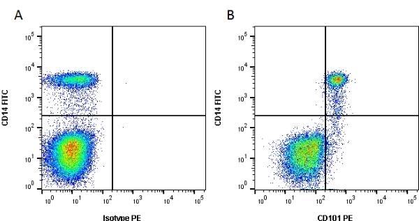 Anti Human CD101 Antibody, clone BB27 thumbnail image 1