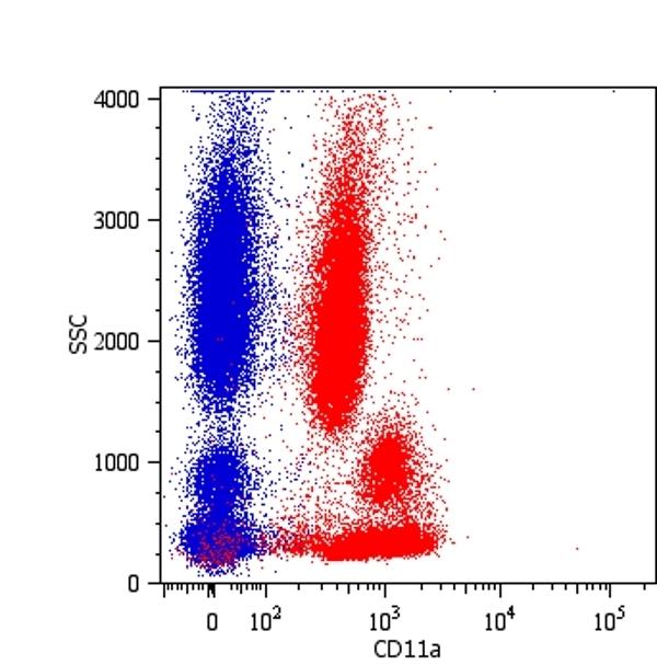 Anti Human CD11a Antibody, clone MEM-25 thumbnail image 2