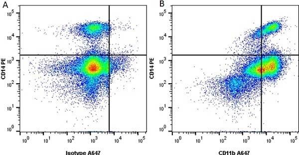 Anti Human CD11b Antibody, clone ICRF44 thumbnail image 3