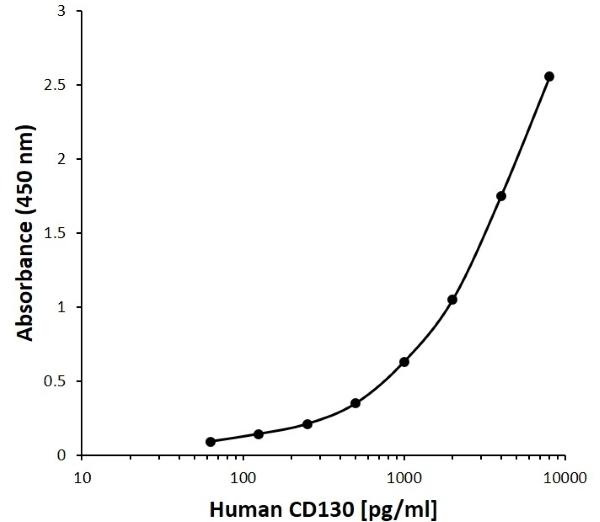 Anti Human CD130 Antibody, clone E03-3C2 gallery image 1