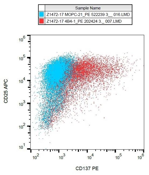 Anti Human CD137 Antibody, clone 4B4-1 gallery image 1