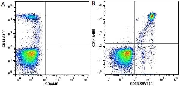 Anti Human CD14 Antibody, clone TÜK4 thumbnail image 21