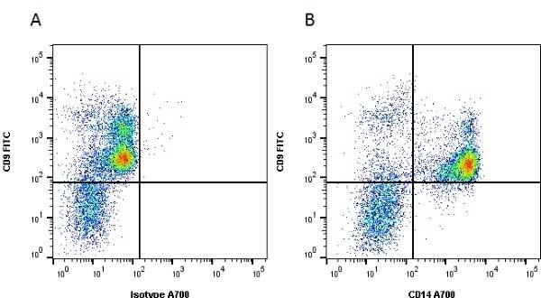 Anti Human CD14 Antibody, clone UCHM1 thumbnail image 1