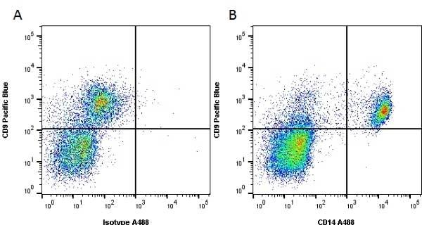 Anti Human CD14 Antibody, clone UCHM1 thumbnail image 4