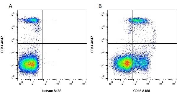 Anti Human CD16 Antibody, clone DJ130c thumbnail image 1