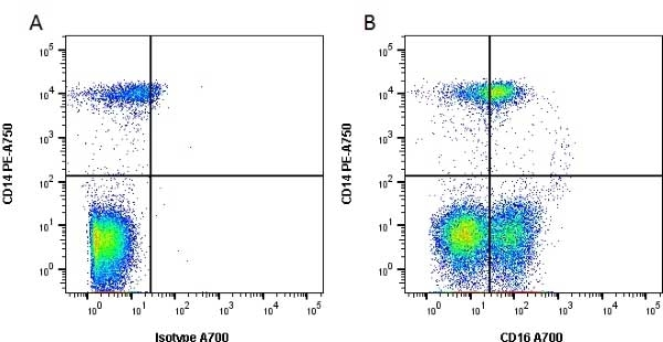 Anti Human CD16 Antibody, clone DJ130c thumbnail image 2