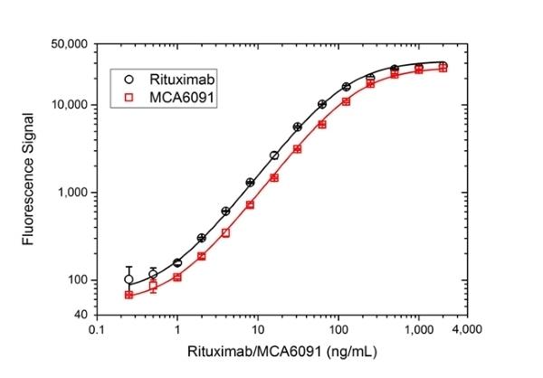 Anti CD20 (Rituximab Biosimilar) Antibody, clone 10F381 thumbnail image 3