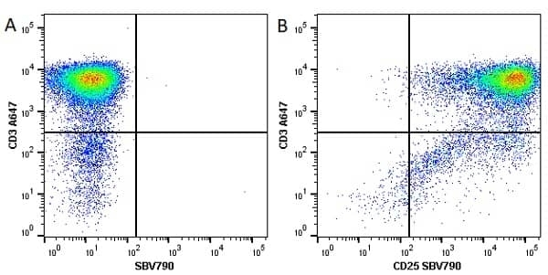 Anti Human CD25 Antibody, clone MEM-181 thumbnail image 10
