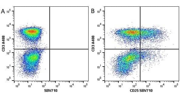 Anti Human CD25 Antibody, clone MEM-181 thumbnail image 9