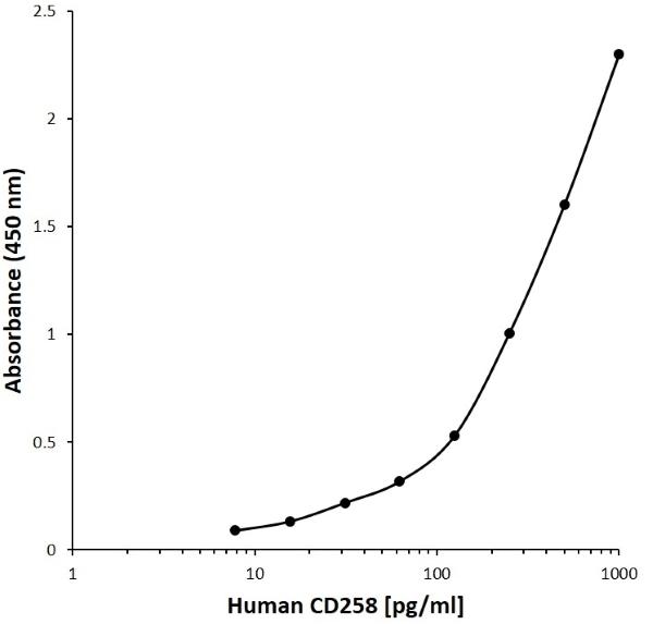 Anti Human CD258 Antibody, clone B01-9B3 gallery image 1