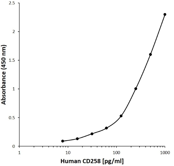 Anti Human CD258 Antibody, clone D04-8A4 gallery image 1