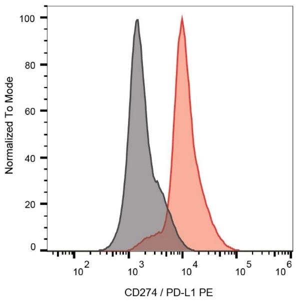 Anti Human CD274 Antibody, clone 29E.2A3 gallery image 1