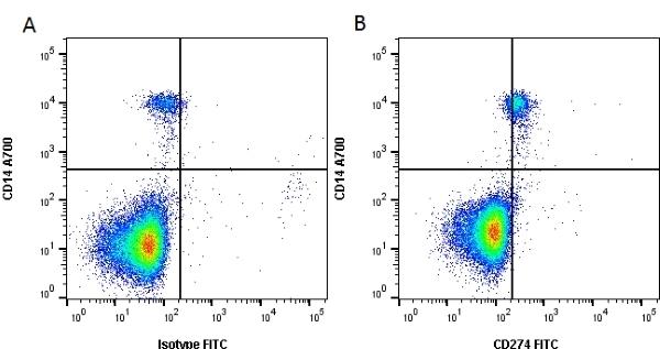 Anti Human CD274 Antibody, clone MIH2 gallery image 1