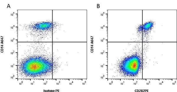 Anti Human CD282 Antibody, clone TLR2.3 gallery image 1