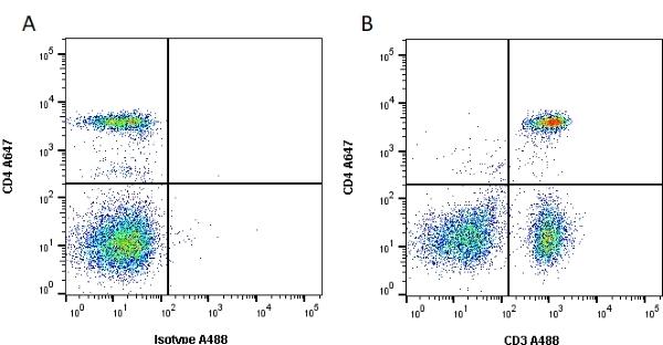 Anti Human CD3 Antibody, clone UCHT1 thumbnail image 1