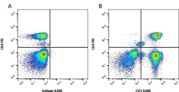 Anti Human CD3 Antibody, clone UCHT1 thumbnail image 12