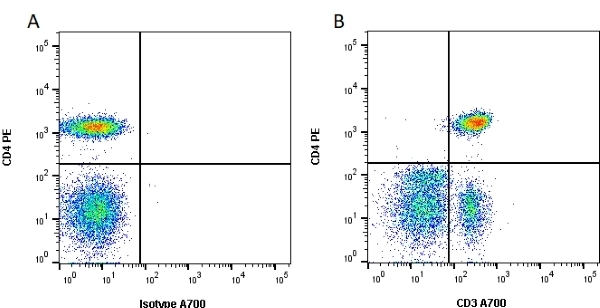 Anti Human CD3 Antibody, clone UCHT1 thumbnail image 2