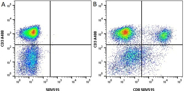 Anti Human CD3 Antibody, clone UCHT1 thumbnail image 33