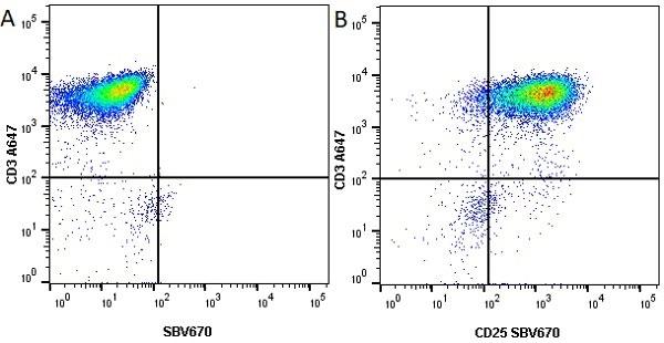 Anti Human CD3 Antibody, clone UCHT1 thumbnail image 38