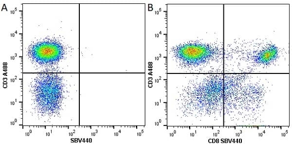 Anti Human CD3 Antibody, clone UCHT1 thumbnail image 48