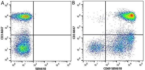 Anti Human CD3 Antibody, clone UCHT1 thumbnail image 55