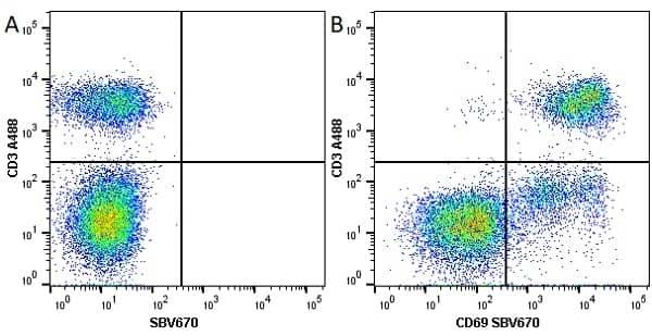 Anti Human CD3 Antibody, clone UCHT1 thumbnail image 68