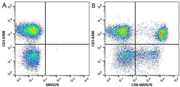 Anti Human CD3 Antibody, clone UCHT1 thumbnail image 78