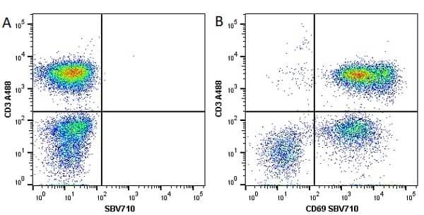 Anti Human CD3 Antibody, clone UCHT1 thumbnail image 81