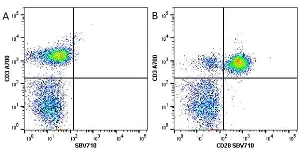 Anti Human CD3 Antibody, clone UCHT1 thumbnail image 83
